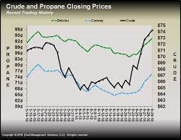 Propane Chart Propane Inventory Prices Climb Heres Whylp Gas