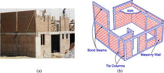 Backbone Model For Confined Masonry Walls For Performance Based