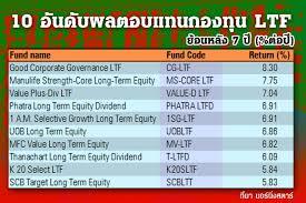 กองทุน LTF คาดหวังผลตอบแทนที่ดีในระยะยาว มากกว่าแค่ประหยัดภาษี -  ข่าวหนึ่งหน้าวันนี้ 271162