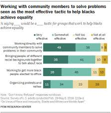 Center Achieve Research Solve Problems Most Effective Members Tactic Pew Equality As Working Community To The Blacks With Help Seen