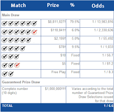 Lotto 649 Prizes And Odds Next Draw Wed Dec 11 7 00