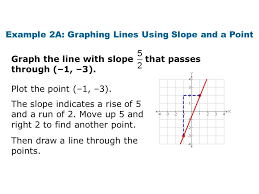 example 2a graphing lines using slope and a point