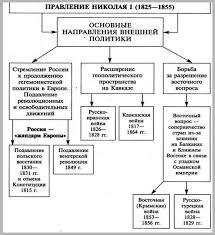 История Политическая ситуация в России в xiii веке Реферат  Напротив на Дальнем Востоке политика российского правительства была не столь продуманной Территория Сахалина и Курил в