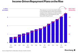 Ibr Repayment Chart Income Based Repayment Csla Board Of Standards