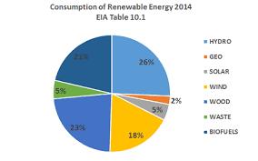 Renewable Energy Chart Consumption Of Renewable Energy Chart Eia 2014 Washington