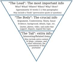 web writing the editorial article learning from lorelle example of the inverted pyramid style of journalistic writing source