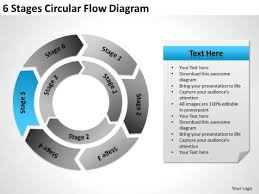 6 Stages Circular Flow Diagram Simple Business Plan Example
