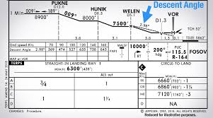 Jeppesen Climb Gradient Chart How To Fly A Continuous Descent On Final Approach Cdfa