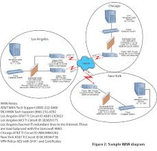 steps to building a sound disaster recovery plan   high    if you    re on a vpn  the diagram should include the ip address  model  serial number  and firmware revision of the firewalls  wan default gateway