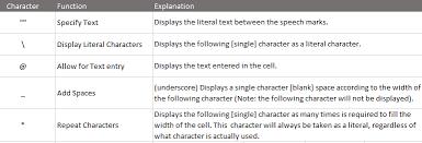 Excel Custom Number Format Guide My Online Training Hub