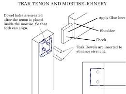 used teak furniture. Tenon And Mortise Joint Used In Teak Outdoor Furniture