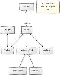 Create Uml Diagrams Online In Seconds No Special Tools Needed