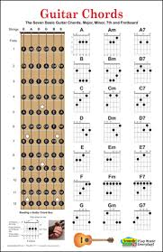 Guitar Mandolin Ukulele Chord Posters Fret Boards