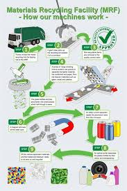 Mrf Flow Chart Recycling Flow Chart Recycling Facility