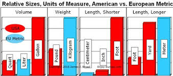 Small Metric Weight Europes Metric System Grams Meters Liters Centigrade