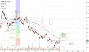 Jcpenney Stock Price Chart Jcp Stock Price And Chart Nyse Jcp Tradingview Uk