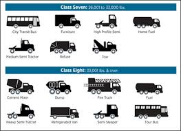 Pa Truck Registration Fee Chart What Are The Various Vehicle Weight Classes And Why Do They