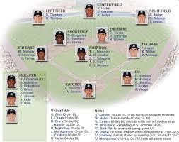 May 6 2018 Yankees Depth Chart Reflections On Baseball