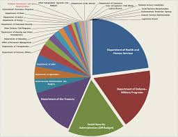 how our tax dollars are spent chart chart where your tax dollars go business insider