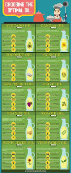 Choosing The Optimal Oil Cooking Chart Justapinch