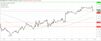 Us Dollar Chart Euro Euro To Us Dollar Exchange Rate Outlook Hinges On Eu Italy