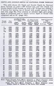 Thread Depth Chart 28 Extraordinary Double Depth Of Thread Chart