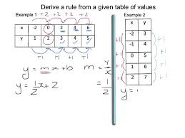 derive a rule from a given table of values