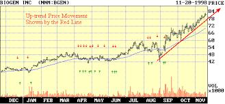 Reading Stock Chart Trends Stockwinners Chart Reading Basics Profitable Trading