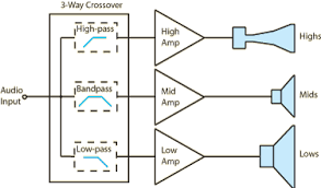 signal processing fundamentals active 3 way crossover