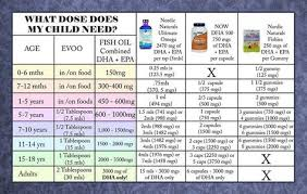 Fish Oil Dosage Chart For Adults Pin On Natural Health