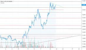 Tradeview Rsi Charts Bitcoin Coinbase How Long Pending Bank