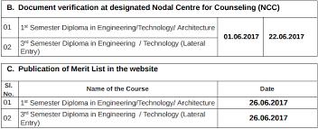 odisha diploma admission