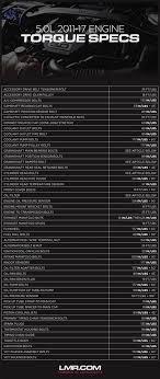 Lug Nut Torque Chart 2019 Mustang 5 0 Coyote Motor Torque Specs Lmr Com