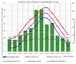 Bangkok Climate Chart Climate Graph For Fukuoka Japan