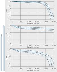 Lamp Maintenance Factor Of A Fluorescent Lamp