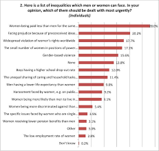 questions and answers on the gender pay gap equal pay day gender inequalities · gender pay gap statistics