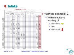 24 Hour Fluid Balance Chart Example May 2013 V0 7 Paediatric Fluid Prescription Balance