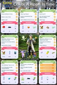 Quest Chart Pokemon Go Pokemon Go Quests Field And Special Research Rewards Celebi