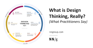 Stanford Design Thinking Toolkit What Is Design Thinking Really What Practitioners Say