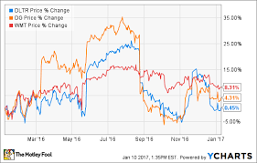 Dollar Tree Stock Chart Why Dollar Tree Inc Stock Lost 13 In December The