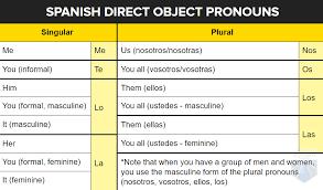 Three Types Of Spanish Pronouns Perfecting Your Spanish