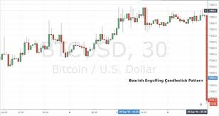 Bitcoin 1 Minute Chart Short Term Analysis Methods For Cryptocurrency Investing