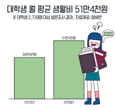 average monthly expenses college student the average living cost per university student is 514 000 won about