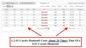 Diamond Carat Size And Price Chart How The Size Of Your Diamond Affects Pricing Increases