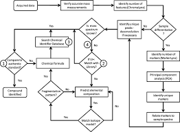 Organic Qualitative Analysis Flow Chart Qualitative Analysis Of Halogenated Organic Contaminants In
