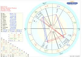 The Astrology Of Musicians Astrologers Community