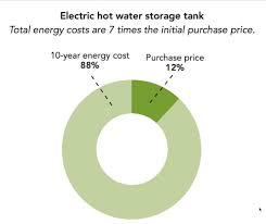 Hot Water Heater Cost 177 Water Heaters 101 Getting Yourself In Hot Water Green