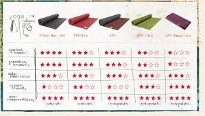 Yoga Mat Comparison Chart