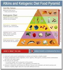 Atkins And Ketosis Food Chart Atkins Diet Low Carb Low
