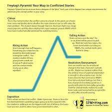 writing conflict freytag s pyramid and the shape of narrative investigation writing and poetics